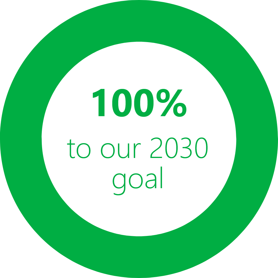 100% to our 2030 goal