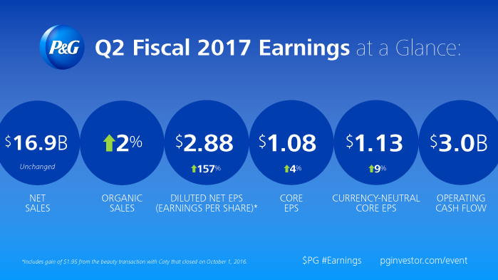 Q2 Fiscal 2017 earnings at a glance