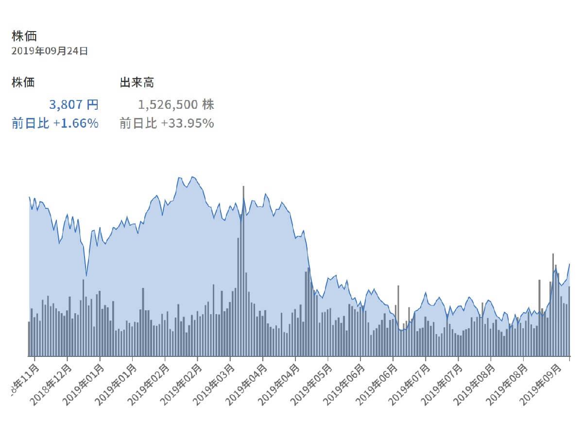 ana 株価 推移