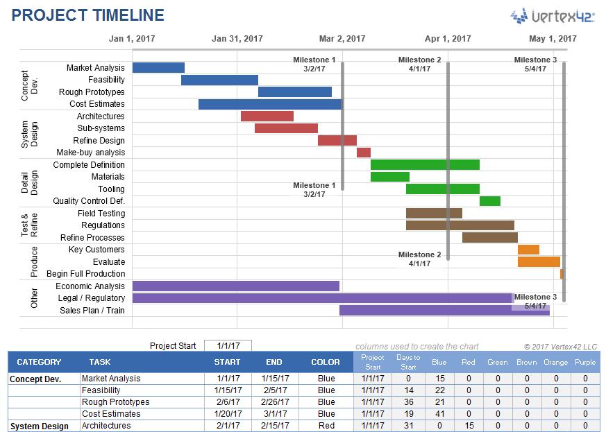 Excel project timeline