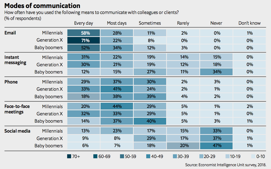 Economist-modes-of-communication
