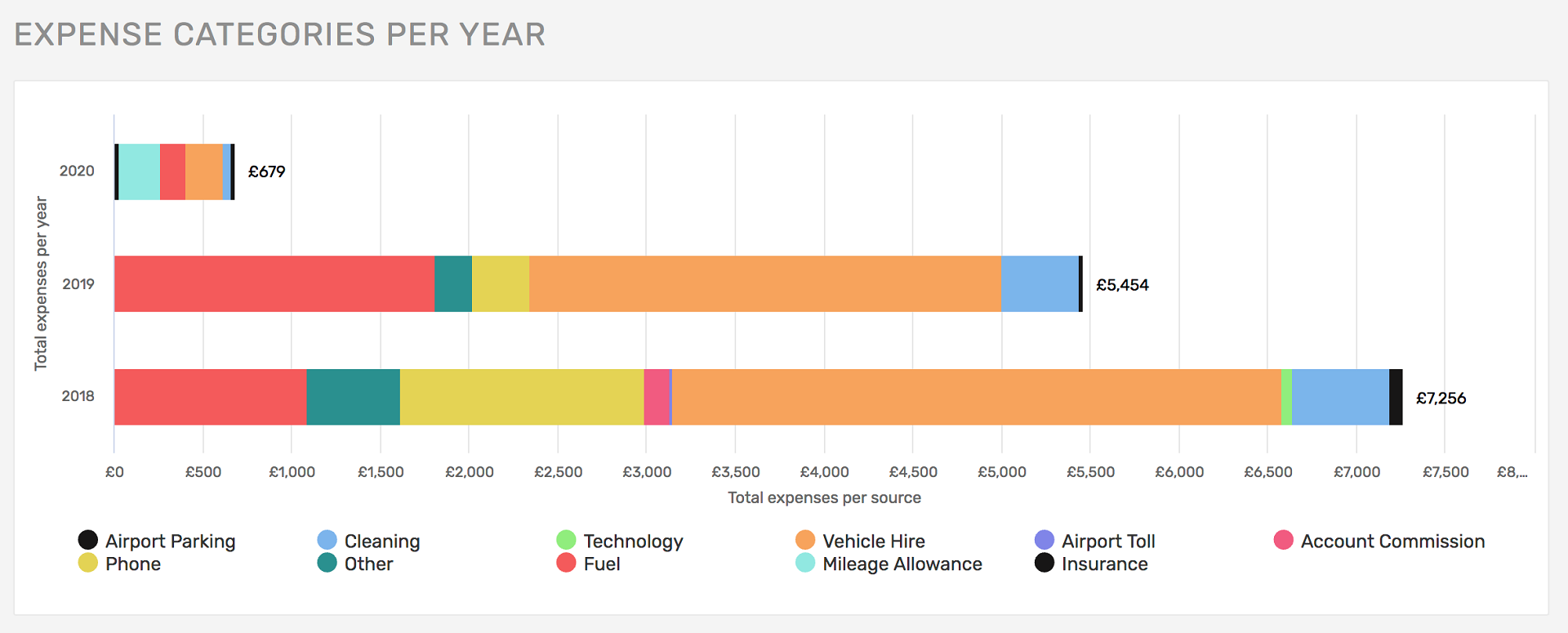 Reports Expense Categories - Per Year-Desktop