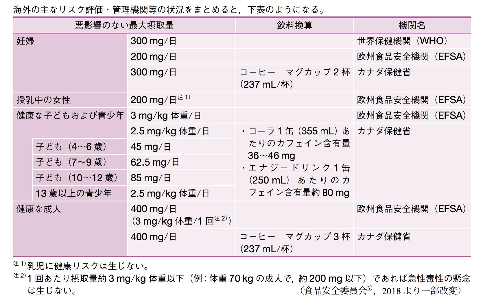 イン 症状 カフェ 中毒 カフェインで離脱症状が発生?!原因を詳しく解説!