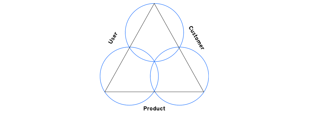 User-Customer-Product