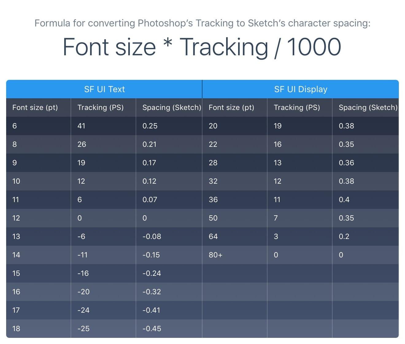 Sketch Plugins - Design+Code