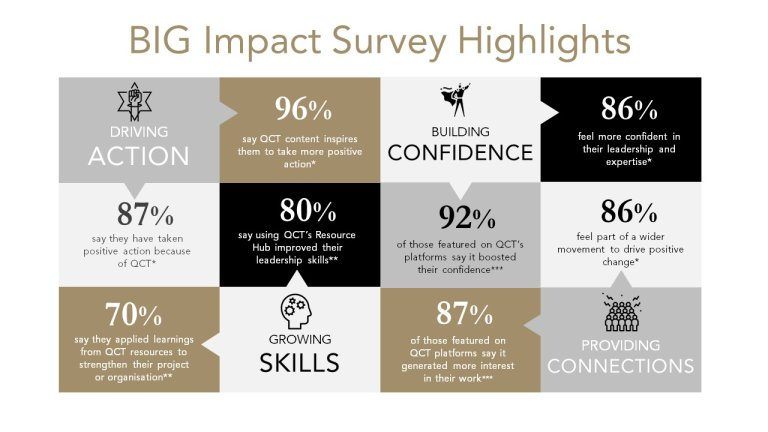 BIG Impact Survey infographic gold heading
