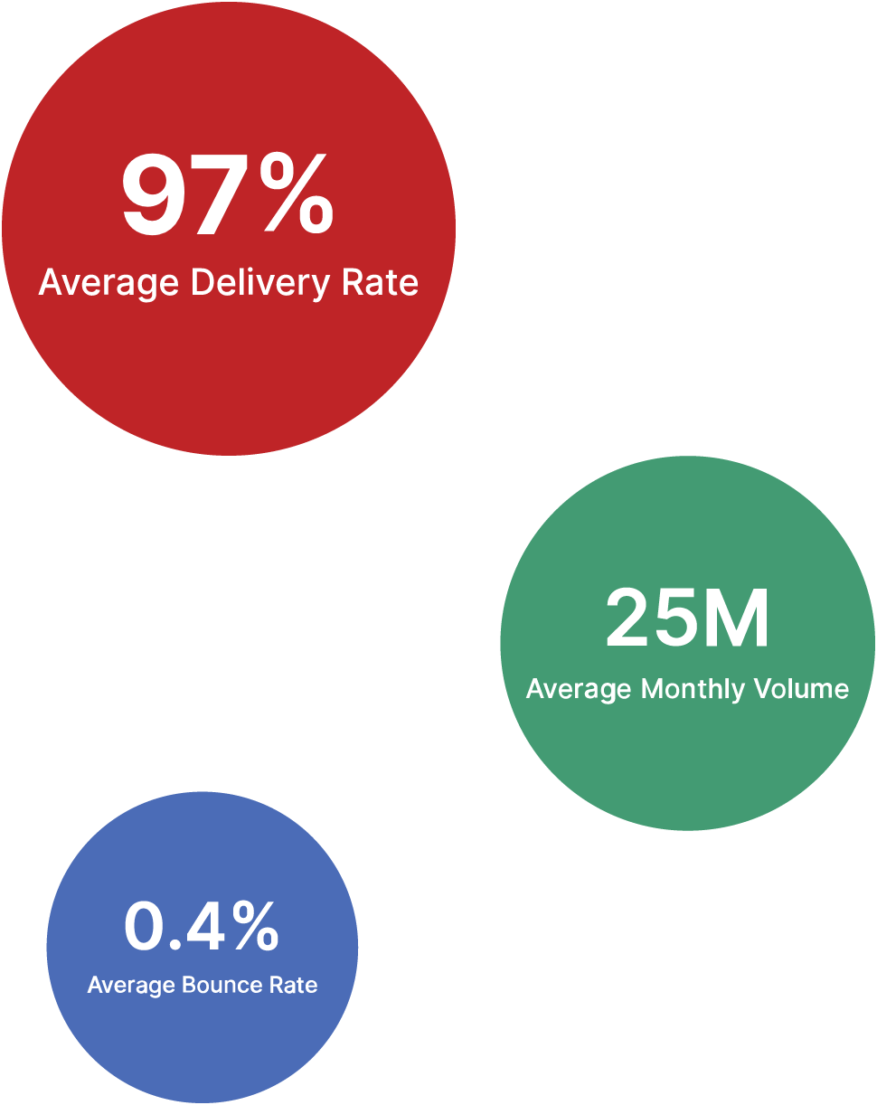 Deliverability Services Stats