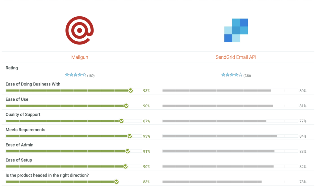 Sendgrid vs Mailgun G2 Screenshot