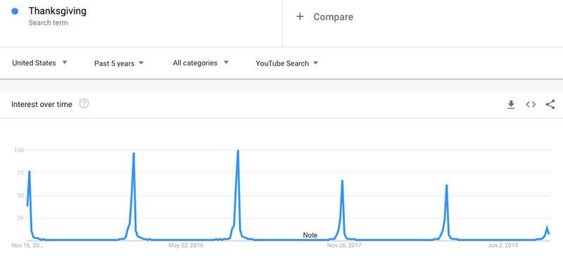 Thanksgiving YouTube Trends