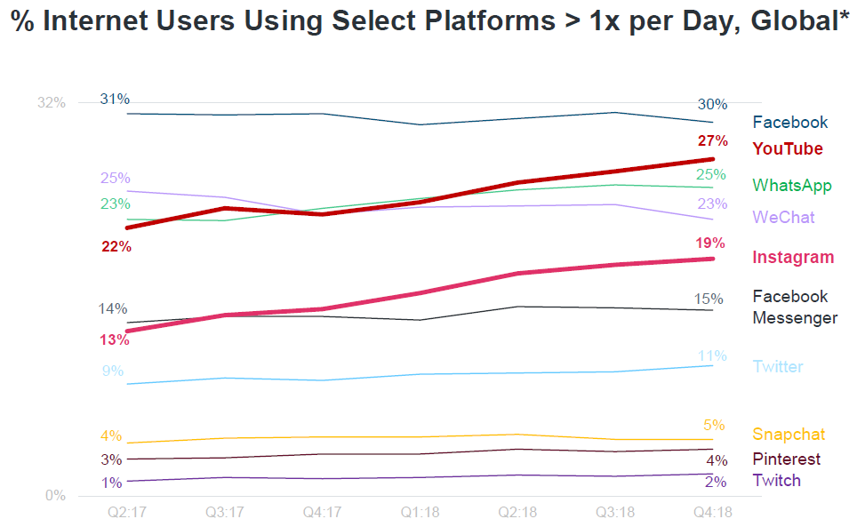 Internet users using select platforms