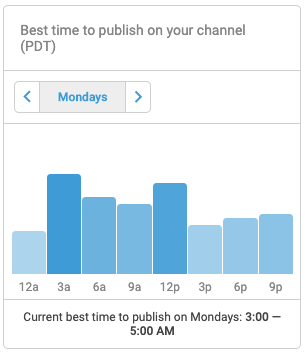 best time to publish you video to youtube