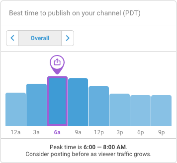 vidIQ best time to post videos to YouTube