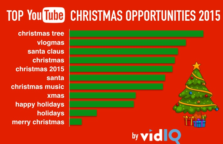 Top 10 Youtube Christmas Keywords 2015 Blog Vidiq
