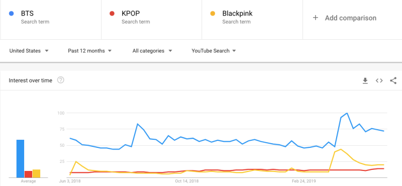 BTS KPOP Blackpink YouTube Trends
