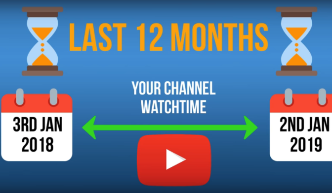 How to Get 4000 Hours Watch Time on YouTube So You Can
