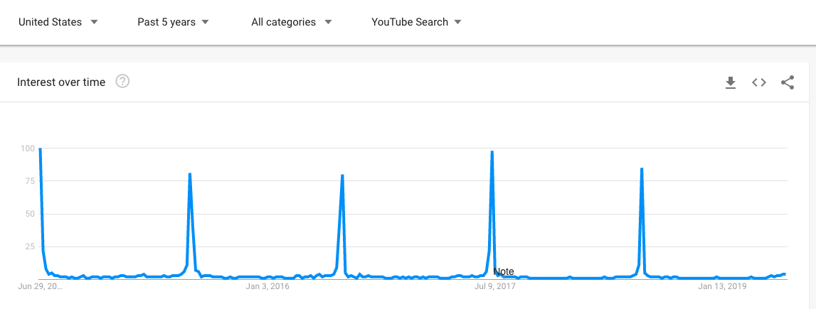 4th July Google Trends YouTube