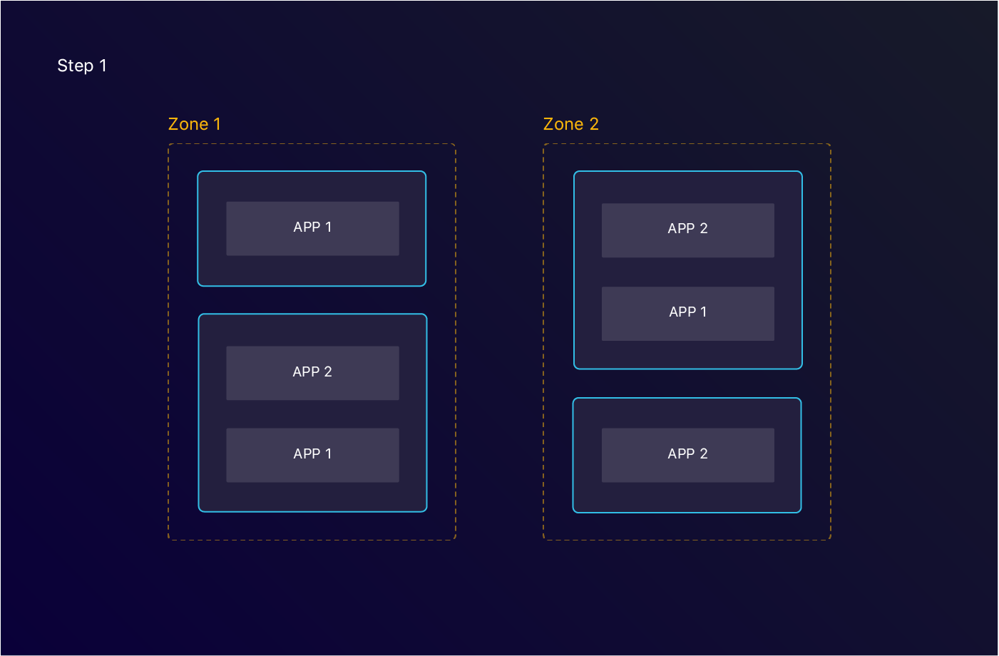 2 different applications are deployed across different zones and nodes