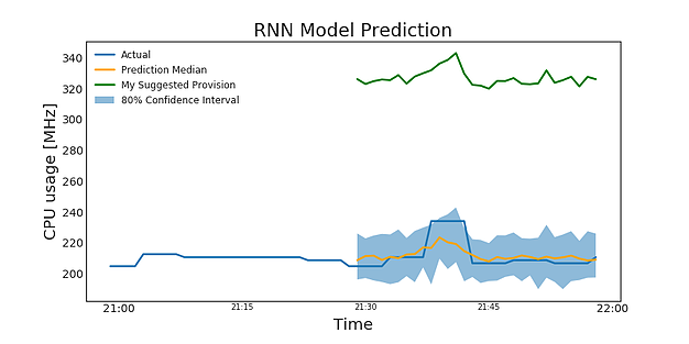 **Figure 5a.** RNN model predictions (orange) and my suggested provision (in green)**.**