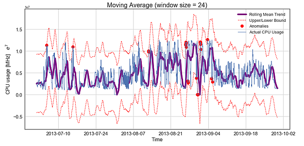 **Figure 2b.** Moving averages in hourly data to capture higher level trends. Anomalies and confidence bounds shown red.