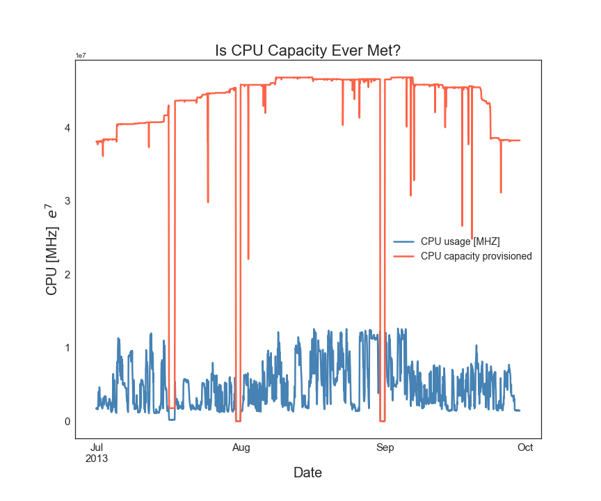 **Figure 1.** Characterizing overall network CPU provisioning and usage.