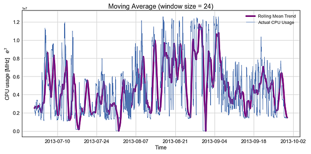 **Figure 2a.** Moving averages in hourly data to capture higher level trends.