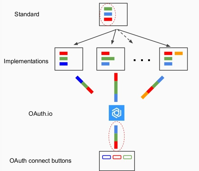 the-many-flavors-of-oauth-understand-everything-about-oauth2-27-1024
