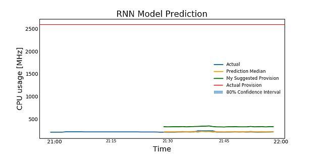 **Figure 5b.** RNN model predictions (in orange), my suggested provision (in green), and original provision (red).