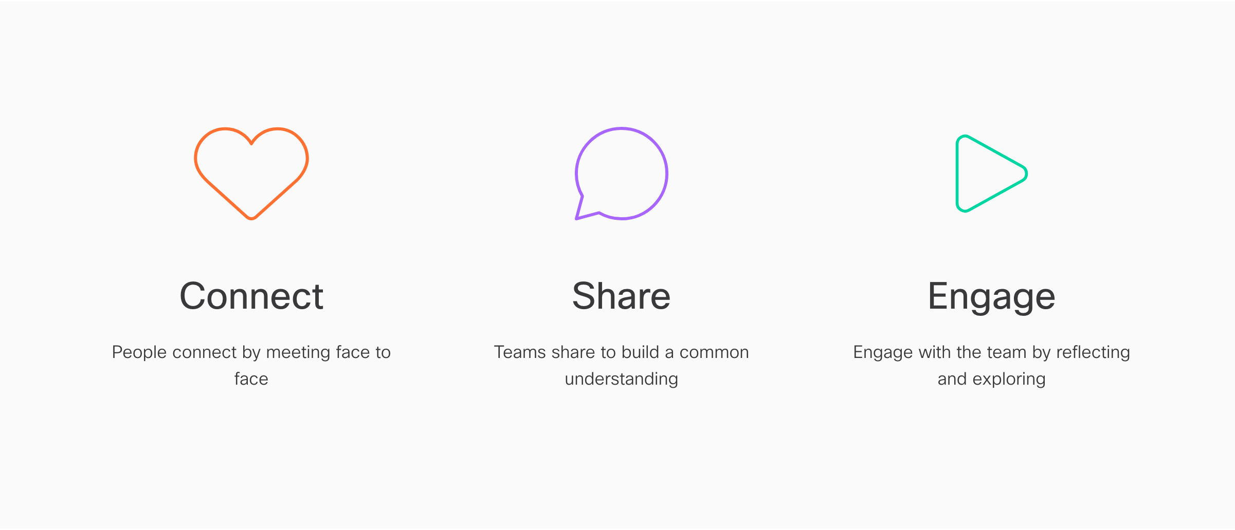 Illustration with text: Connect - people connect by meeting face to face Share - Teams share to build a common understanding Engage - Engage with the team by reflecting and exploring