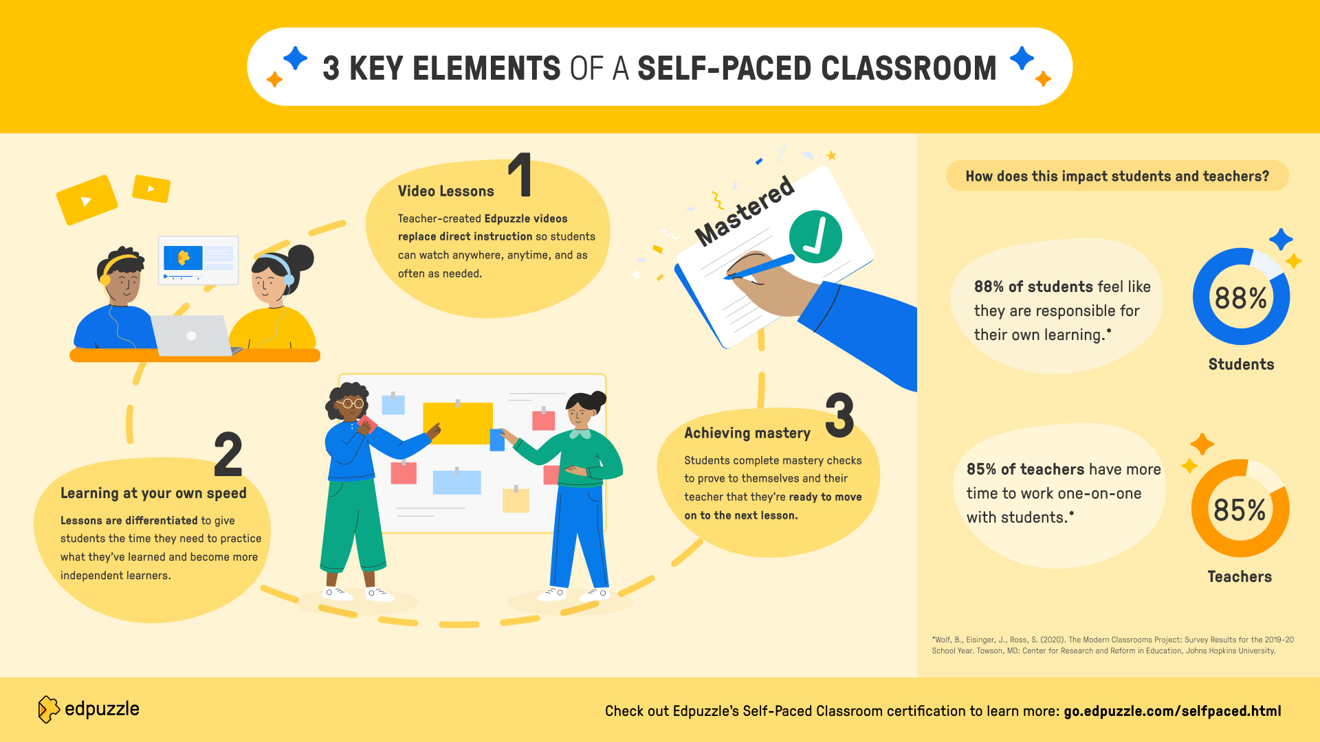 self-paced-classroom infographic-landscape