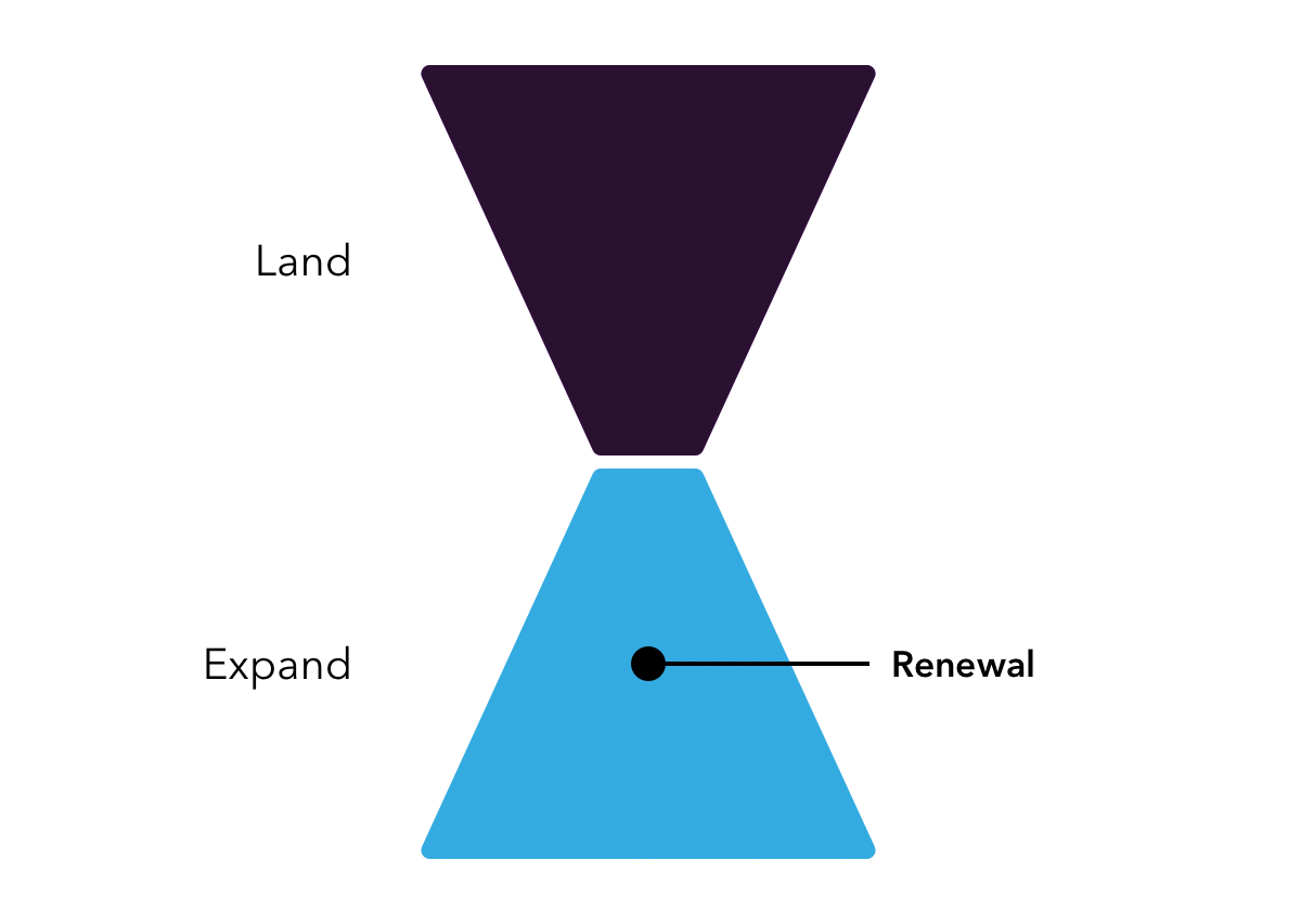 funnel showing expand and renewal after sale