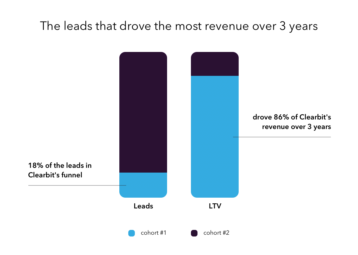 leads that drove the most revenue comprised 18% of the funnel