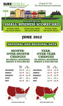 surepayroll-scorecard-june2012 10736433