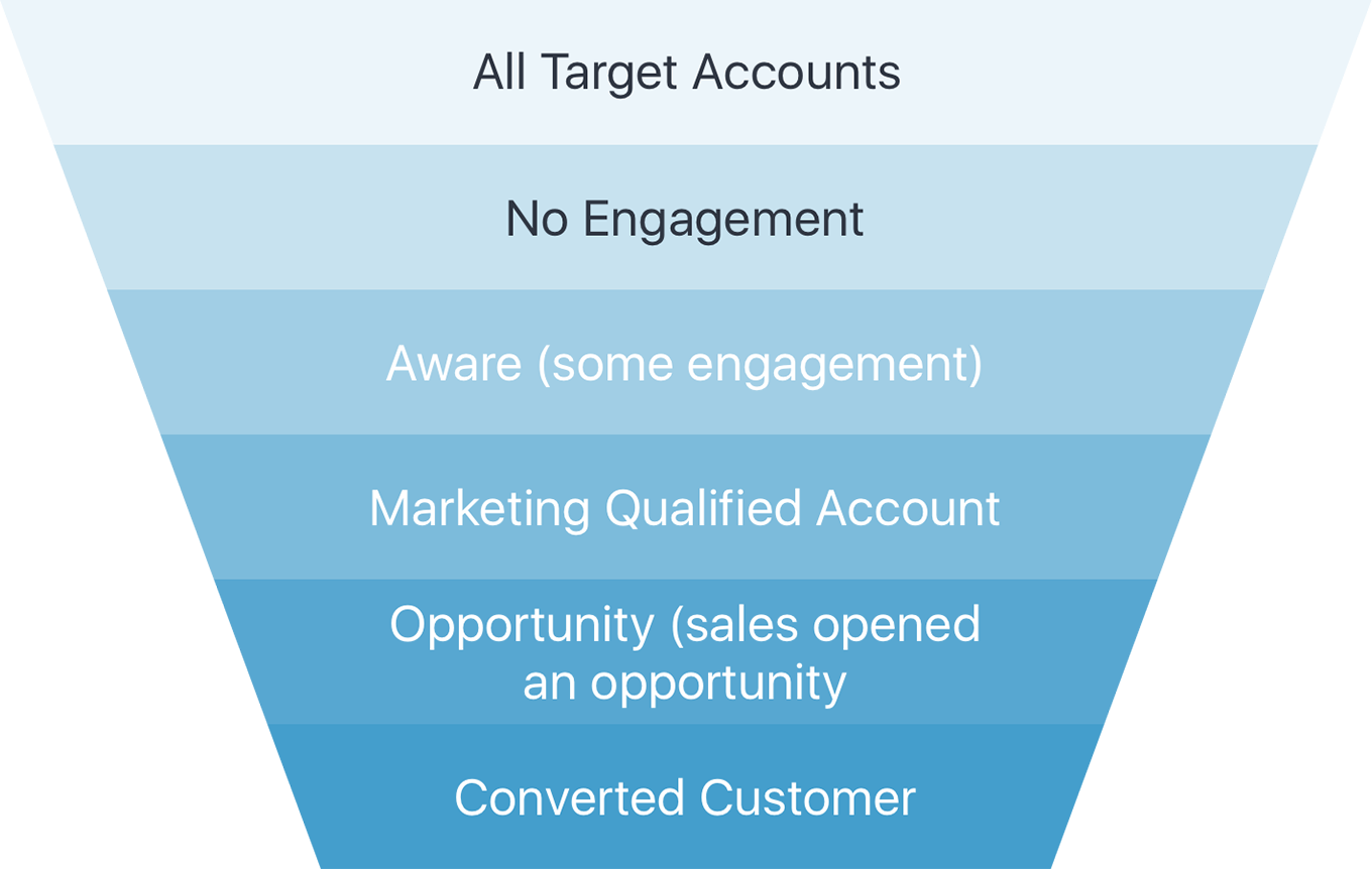 engagio-abm-conversion-funnel