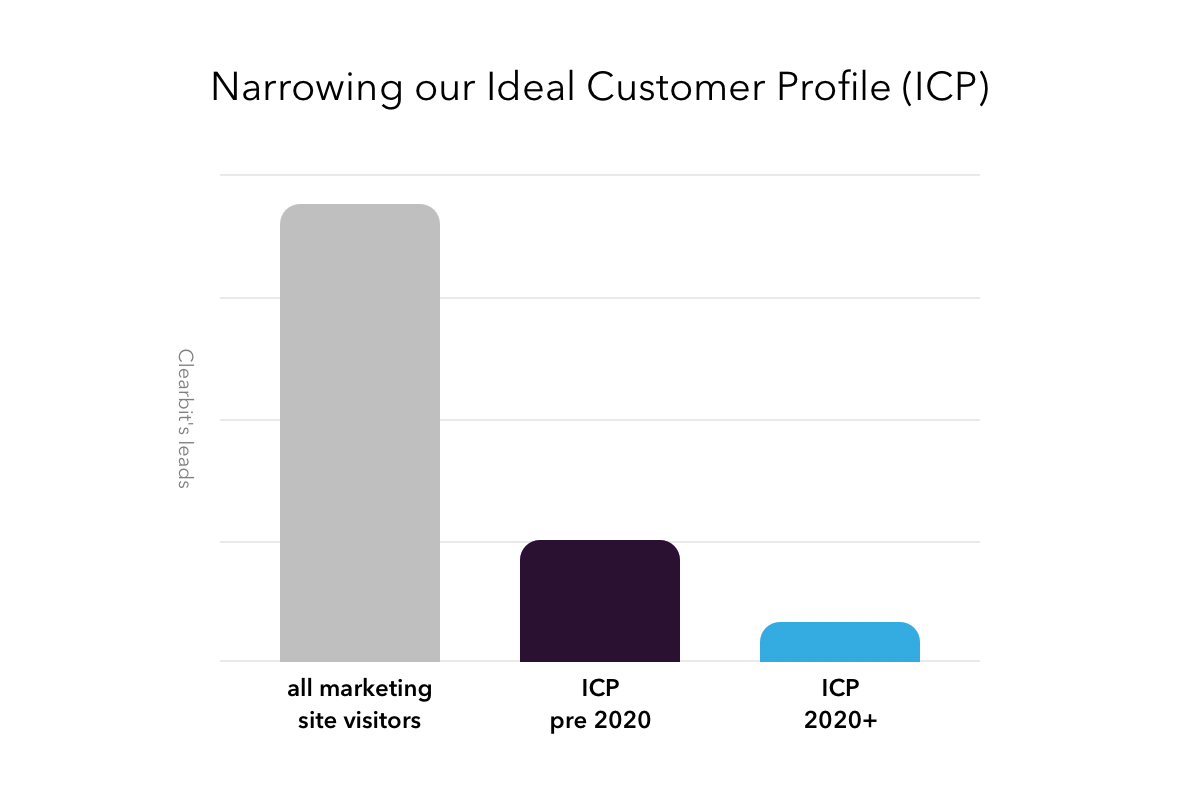 narrowing down of ideal customer profile