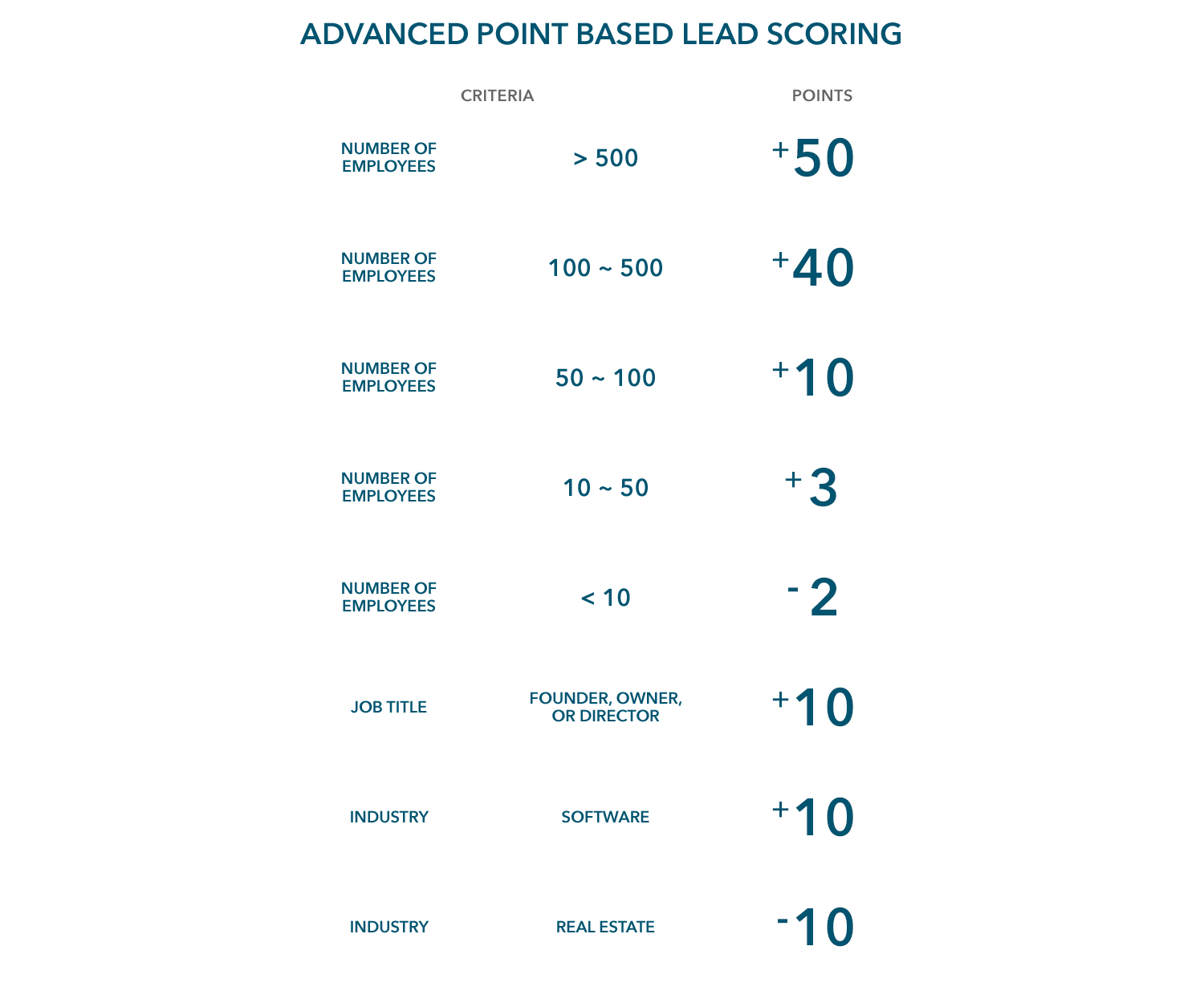 advanced-point-based-lead-scoring@1x