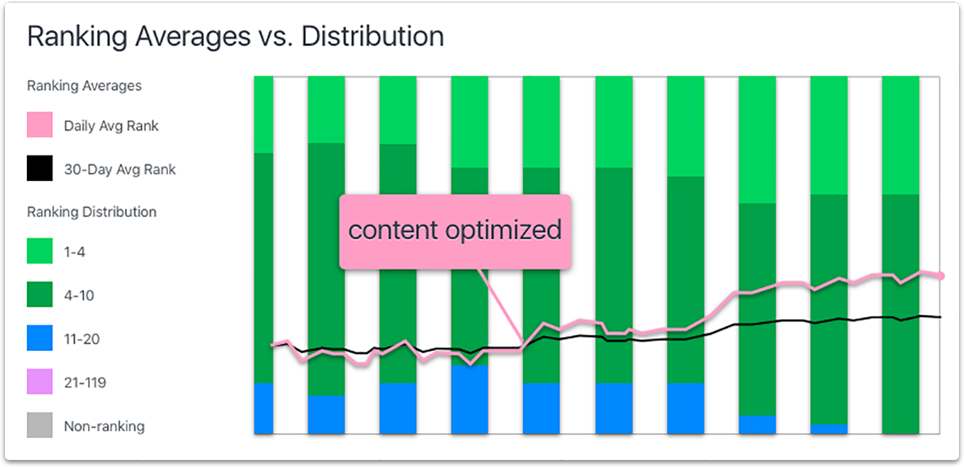 optimizely results chart