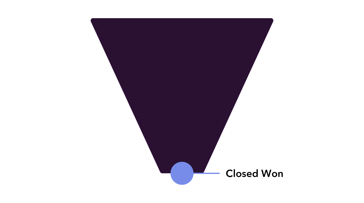 basic funnel showing goal as Closed Won