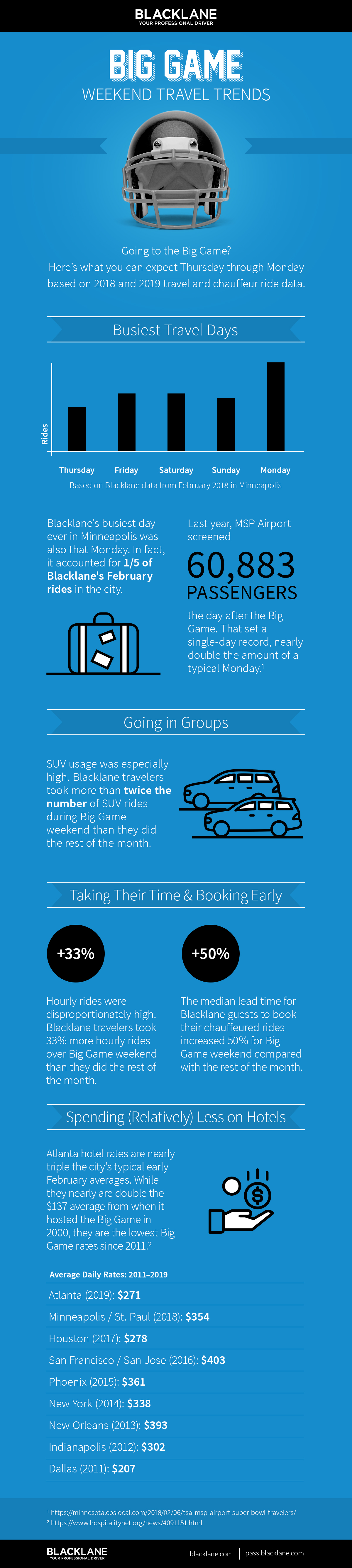 Big Game Weekend Travel Trends Infographic -- Blacklane