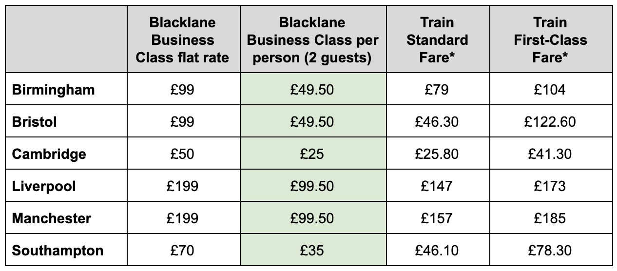 Blacklane vs. London trains