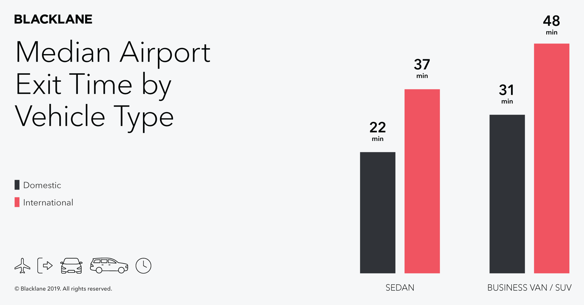 Airport Exit data -- Vehicle Type