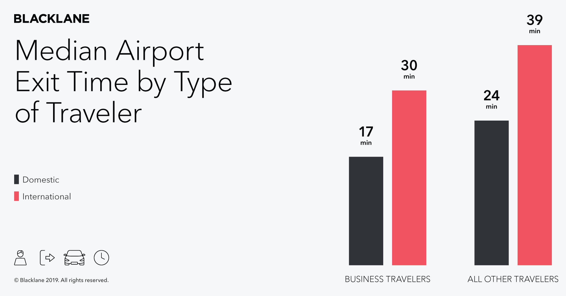 Airport Exit data -- Traveler Type