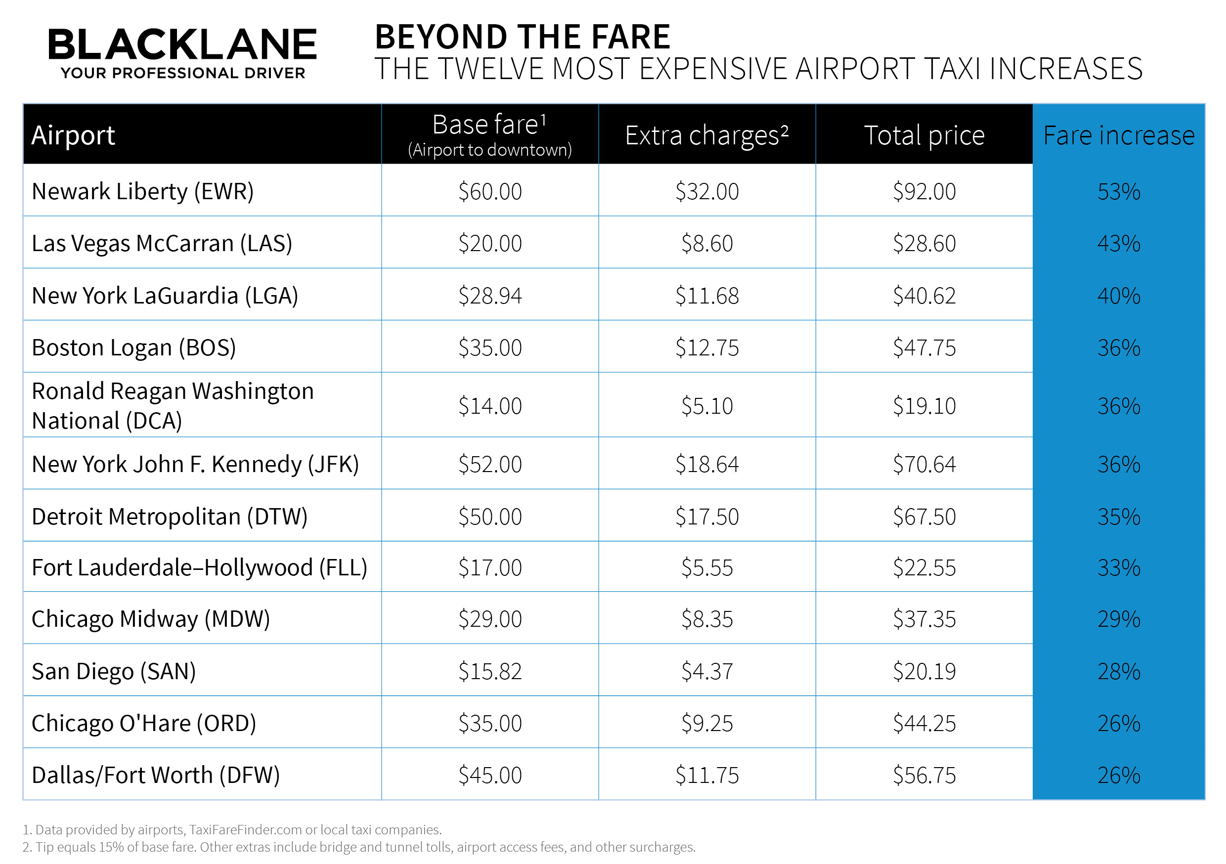 U.S. Airport Taxi Increases