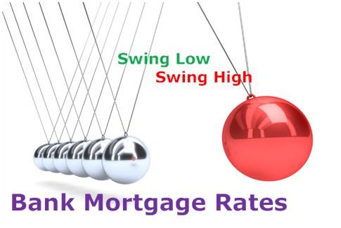 Bank Mortgage Rates   Look at Rates and Fees