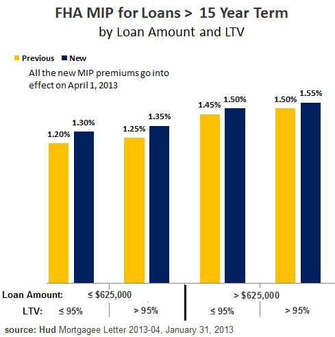 FHA Mortgage Insurance 2013 - Annual MIP Loans over 15 Years