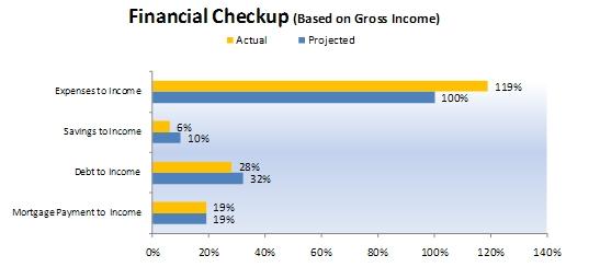 Budgeting: Example of Financial Checkup