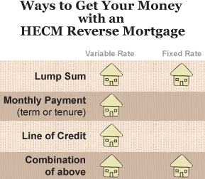 HECM Reverse Mortgage - Ways to Get Your Money