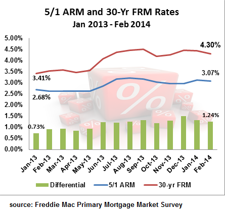 Comparing Adjustable vs Fixed Rate Mortgages