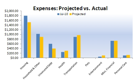 Budgeting: Example of Projected Budget