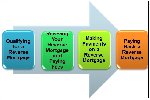 Reverse Mortgage: How a Reverse Mortgage Works