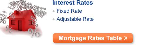 Mortgage Basics: Mortgage Interest Rates